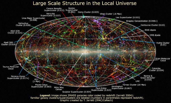 Bản đồ tổng thể về vũ trụ chiếu trên mặt phẳng.