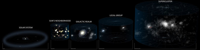 Hệ mặt trời chỉ là hạt bụi trong vũ trụ.