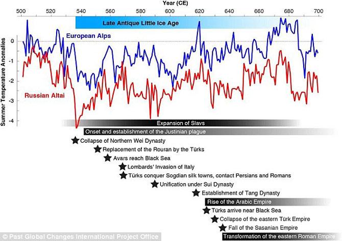 Biểu đồ biến động nhiệt từ năm 535
