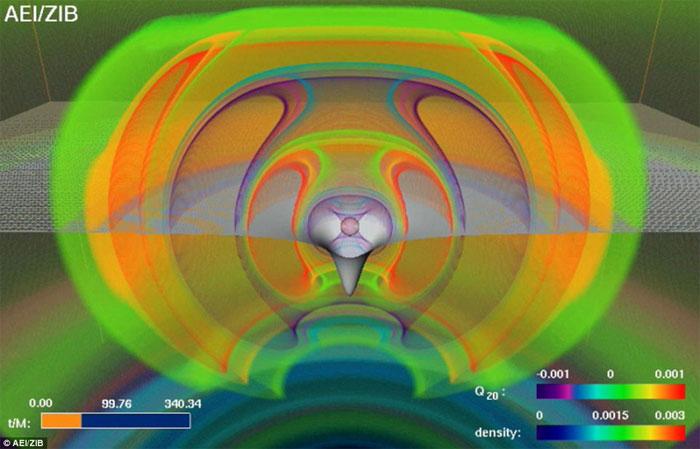 Thí nghiệm mô phỏng về sóng hấp dẫn.