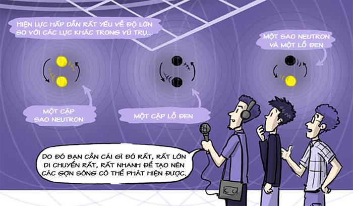 Hiện lực hấp dẫn rất yếu về độ lớn so với các lực khác trong vũ trụ.