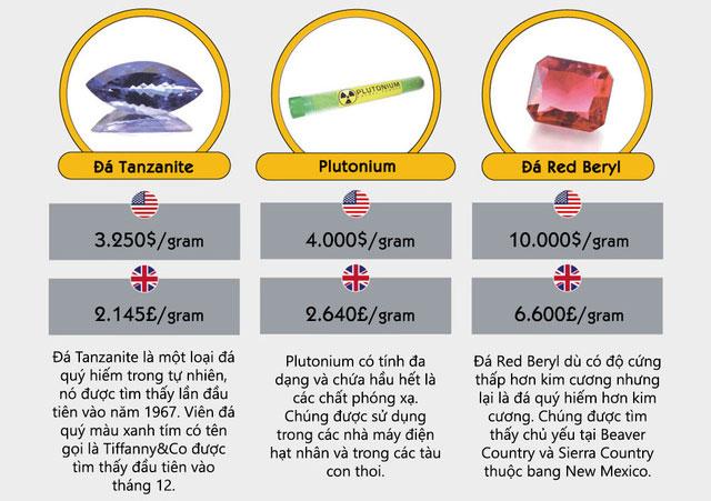 Đá Red Beryl có độ cứng thấp hơn kim cương, nhưng nó lại là loại đó quý hiếm hơn kim cương. Giá của nó là 10.000 đô 1g.