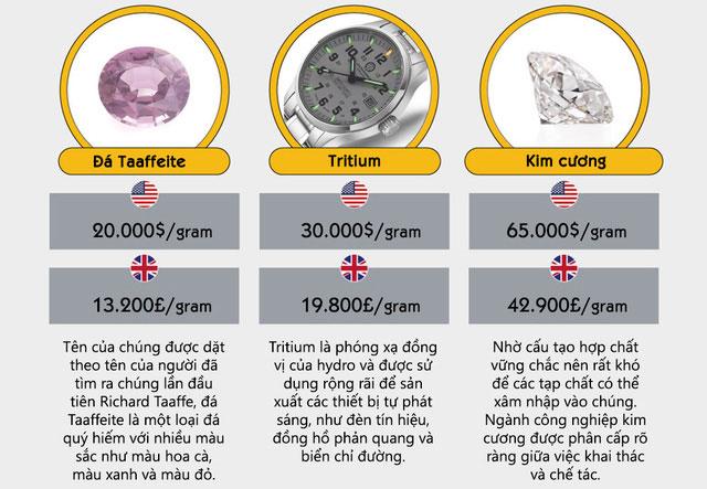 Nhờ có cấu tạo hợp chất vững chắc nên rất khó để các tạp chất xâm nhập vào chúng. Kim cương có giá 65.000 đô 1g.
