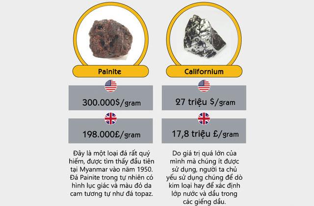Painite là loại đá rất quý hiếm, được tìm thấy lần đầu tiên vào năm 1950 tại Myanmar. Loại đá này có giá 300.000 đô 1g.