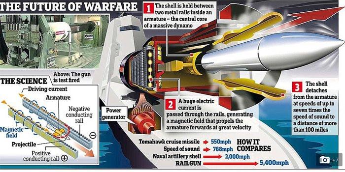Vũ khí này sử dụng điện để tăng tốc bệ phóng lên tốc độ gấp 6-7 lần âm thanh.