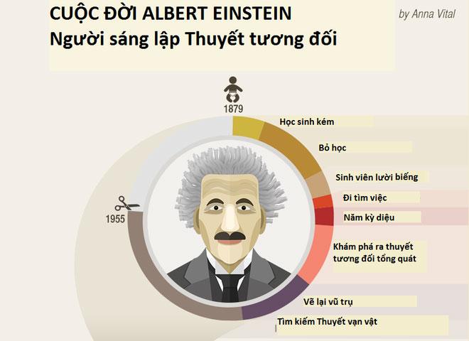Anbert Einstein sinh năm 1879 mất năm 1955.