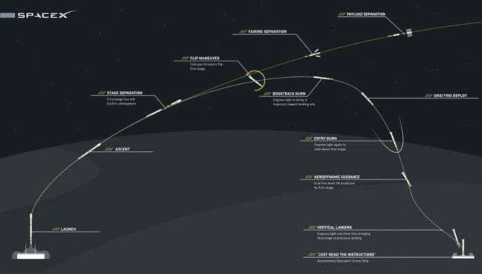 Mô phỏng quá trình bay của tên lửa.