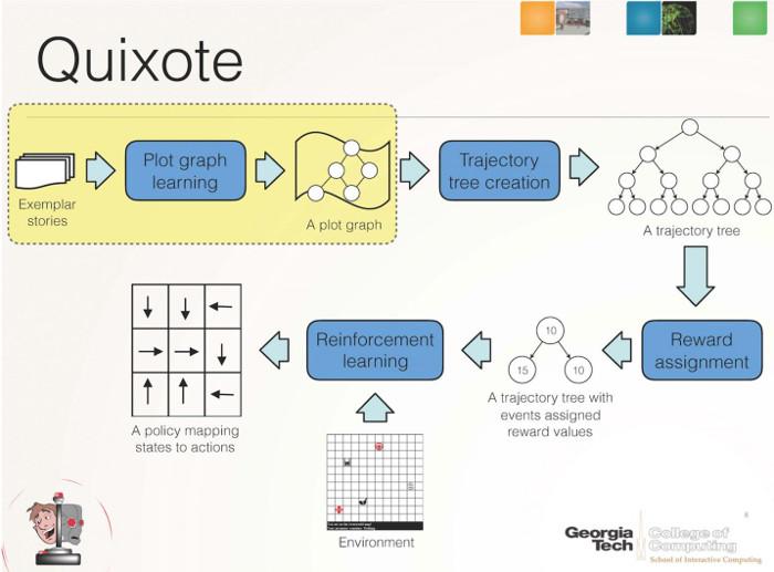 Sơ đồ hoạt động của Quixote.