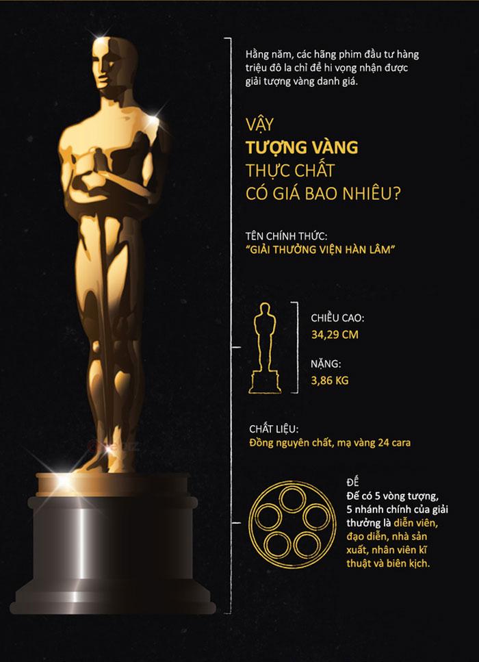 Tượng vàng Oscar