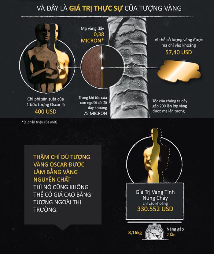 Giá trị thực của tượng Oscar