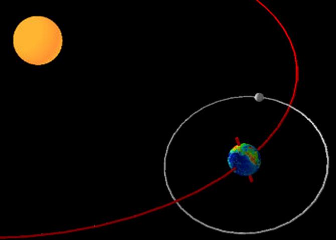 Chu kì quỹ đạo của Trái đất xung quanh Mặt trời là 365,25 ngày.