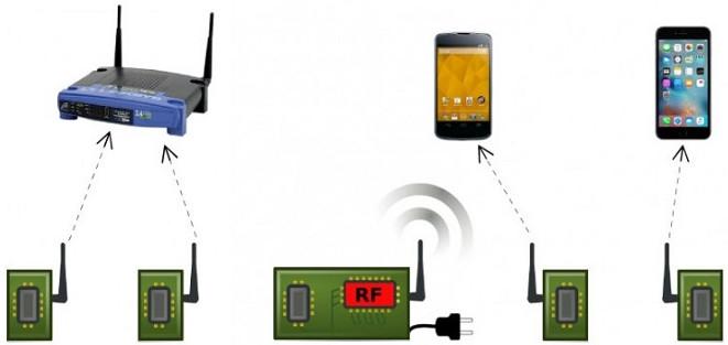 Công nghệ có khả năng truyền dữ liệu tín hiệu Wi-Fi đạt tới 11 Mbps.