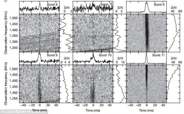 Các nhà nghiên cứu đã thu được tổng cộng 10 đợt bùng nổ sóng vô tuyến nhanh mới trong vũ trụ.