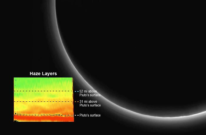 Sao Diêm Vương quay quanh Mặt trời theo một quỹ đạo lệch.