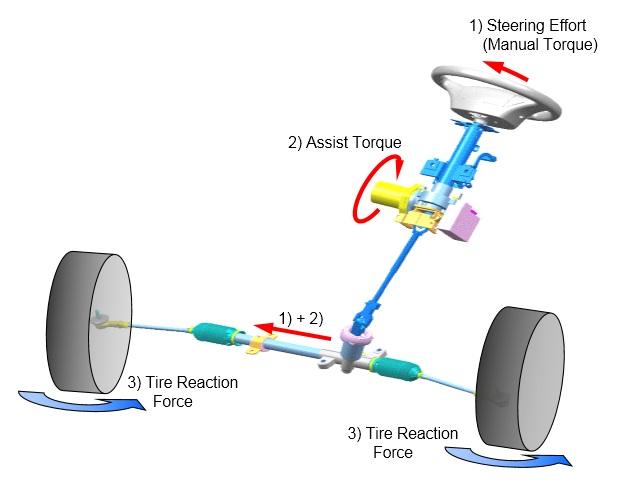 Hệ thống lái trợ lực điện