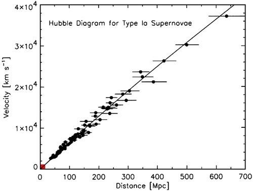 Dữ liệu nghiên cứu của Hubble cho thấy sự rời xa của các tinh vân.