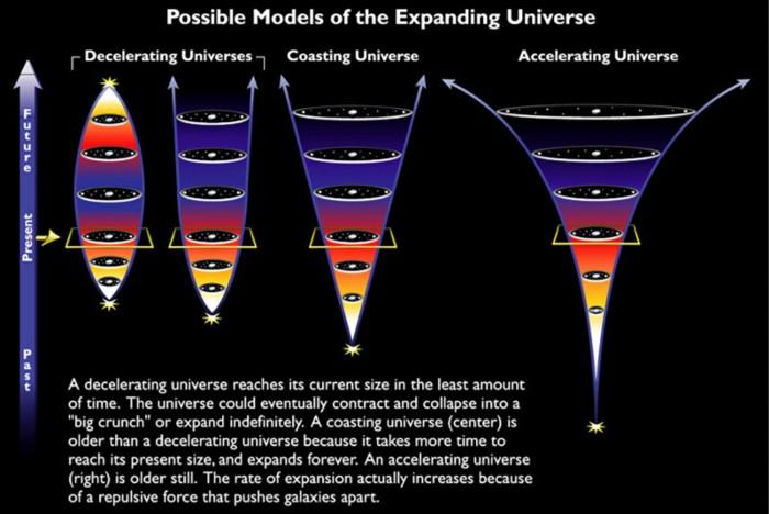 Những kịch bản cho sự mở rộng của vũ trụ.