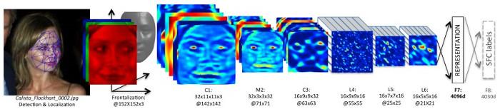 Kĩ thuật được Facebook áp dụng để nhận diện gương mặt, trong đó chia bức ảnh thành lớp khác nhau để học hỏi.
