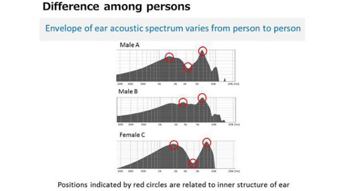 Kết quả đo tín hiệu âm thanh phản xạ từ tai mỗi người là khác nhau.