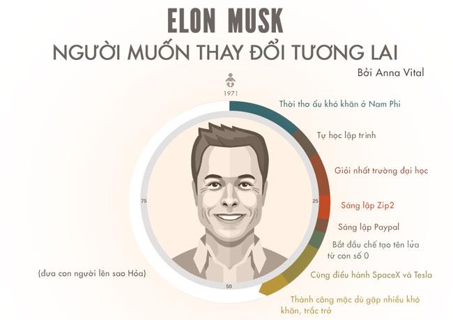 Elon Musk sinh ngày 28/06/1971 tại Pretoria, Nam Phi.