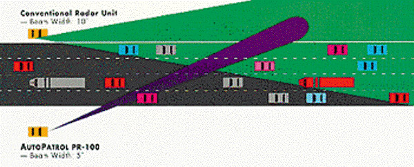Súng laser đo tốc độ dựa trên thời gian phản hồi của ánh sáng thay vì nguyên lý thay đổi Doppler shift.