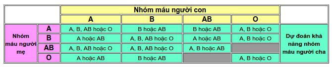 Nhìn vào bảng 2 ta thấy, chỉ có thể xác định tương đối nhóm máu của người Cha phải có.