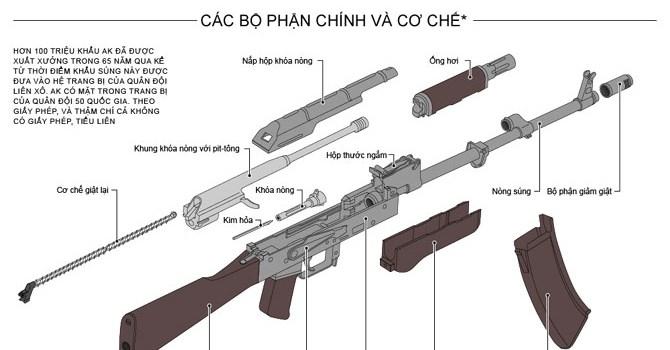 Cấu tạo các bộ phận chính của một khẩu súng AK.