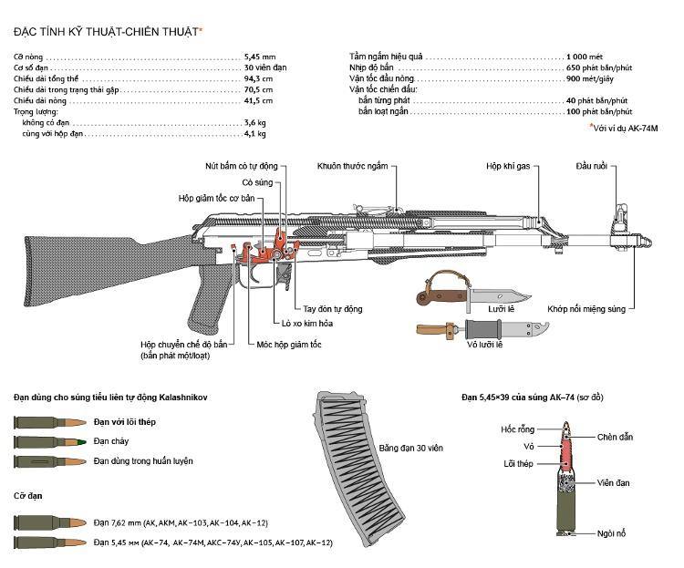Súng AK cho tầm bắn xa với độ chuẩn xác cao.