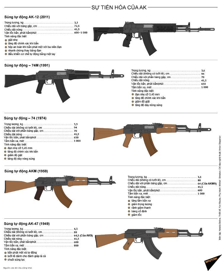 AK không ngừng cải tiến qua các năm.