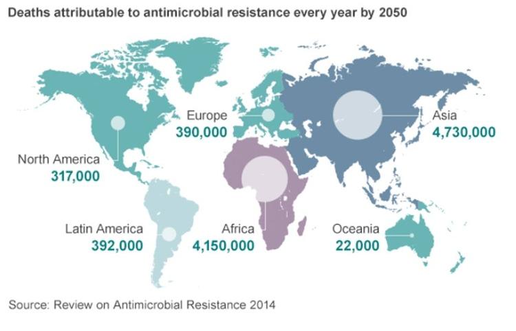 10 triệu người sẽ chết mỗi năm vì kháng kháng sinh vào năm 2050.