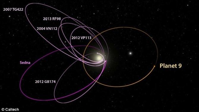 Hệ Mặt Trời chuẩn bị có thêm một thành viên thứ 9.