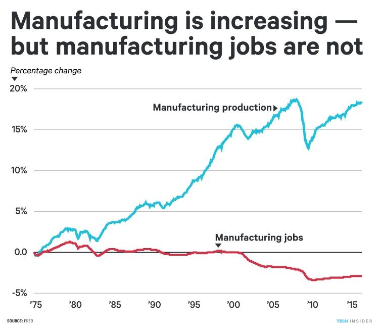 Biểu đồ so sánh quy mô ngành công nghiệp chế xuất và việc làm trong ngành này.
