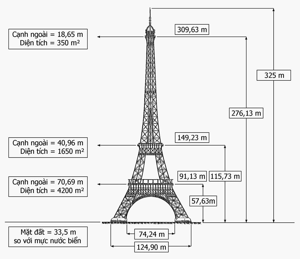 Chiều cao của tháp Eiffel