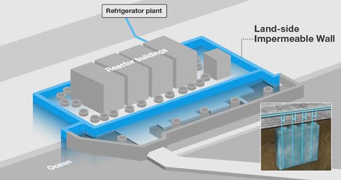Mô hình hệ thống tường làm lạnh vùng đất xung quanh các lò phản ứng từ số 1 tới số 4 tại nhà máy điện hạt nhân Fukushima.