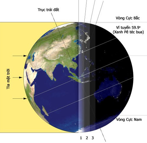 Giải thích về hiện tượng ngày và đêm trên Trái Đất.
