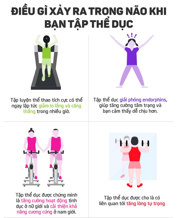 Tập luyện thể dục thường xuyên có thể ngay lập tức làm giảm căng thẳng, lo lắng trong nhiều giờ.