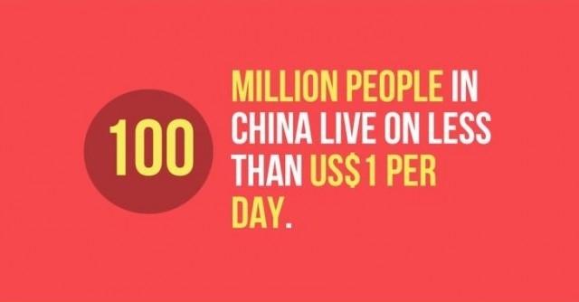 100 triệu người ở Trung Quốc sống dưới 1 USD mỗi ngày.