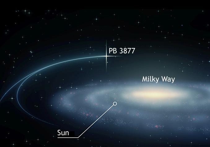 Chúng ta không biết rõ liệu cuối cùng, PB3877 có ra khỏi thiên hà Milky Way hay không.