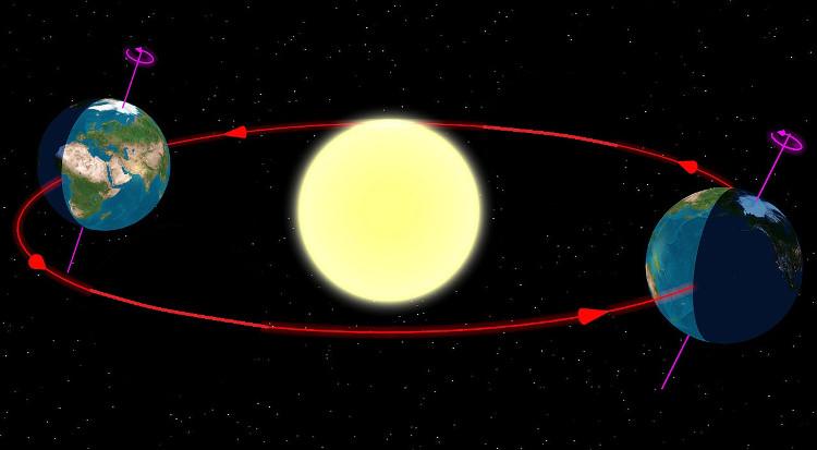 Mỗi năm, có 2 lần Equinox xảy ra vào tháng 3 và tháng 9, với tên gọi lần lượt là xuân phân và thu phân.