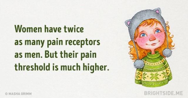Phụ nữ có cơ quan thụ quan nhiều gấp 2 lần so với đàn ông. Nhưng ngưỡng chịu đau của họ lại cao hơn rất nhiều