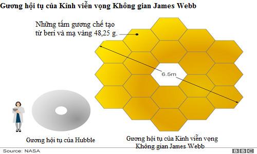 Mặt gương chính của kính James Webb thuộc hàng lớn nhất từ trước tới nay.