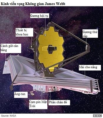 Các bộ phận chính của kính viễn vọng James Webb.