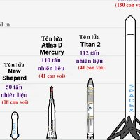 """Lượng nhiên liệu """"đo bằng voi"""" để khởi động tên lửa"""