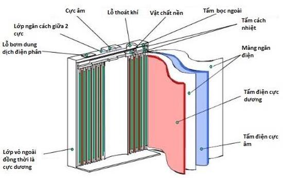 Cấu tạo một viên pin Li-ion