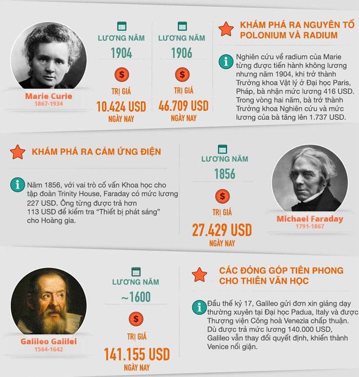 Năm 1856, với vai trò cố vấn khoa học cho tập đoàn Trinity House, Michael Faraday được trả mức lương là 227 USD.