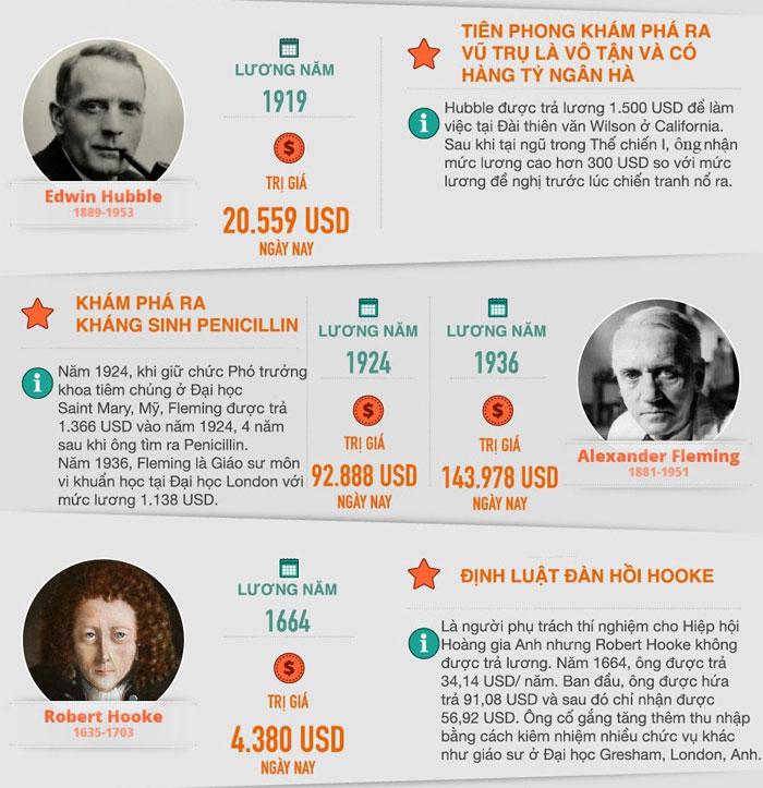 Alexander Fleming được trà 1366 USD vào năm 1924, 4 năm sau khi ông tìm ra Penicillin.