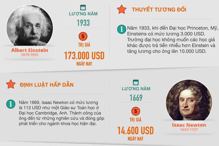 Năm 1933, khi đến đại học Princeton, Mỹ, Einstein có mức lương là 3000 USD.