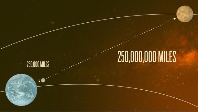 Sao Hỏa cách Trái Đất rất rất xa, xa hơn khoảng cách từ Trái Đất đến Mặt Trăng 1.000 lần.