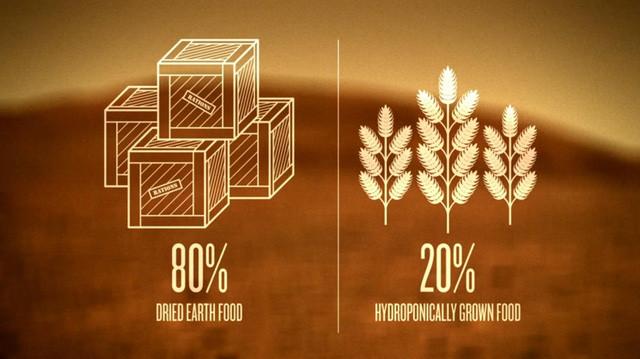 Trong tương lai gần, hầu hết thức ăn sẽ được gửi đến từ Trái Đất ở dạng khô.