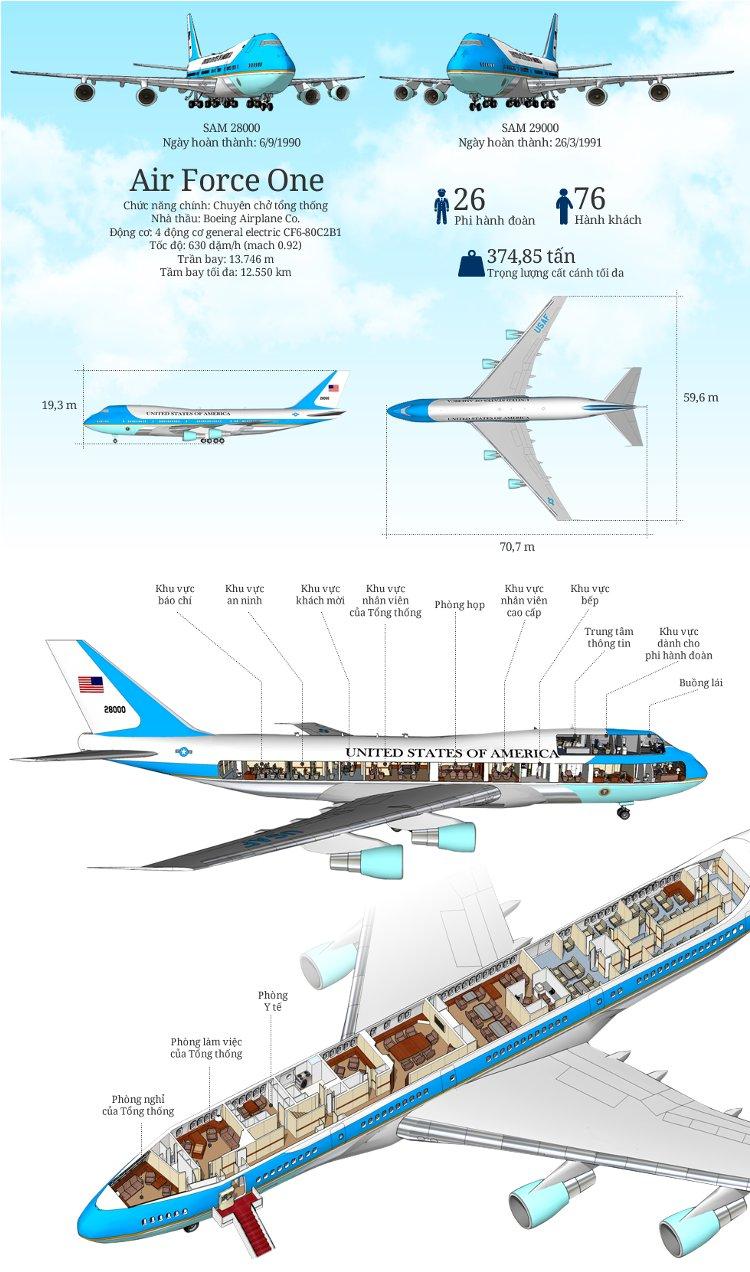Chuyên cơ Air Force One của tổng thống Obama do hãng Boeing sản xuất với 4 động cơ genaral electric CF6-80C2B1.